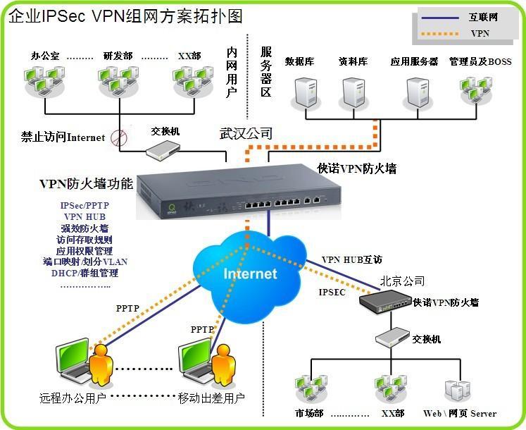 供应侠诺SSL003千兆IPSEC VPN设备 IPSEC路由器