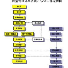 供应宁波ISO认证ISO认证咨询批发