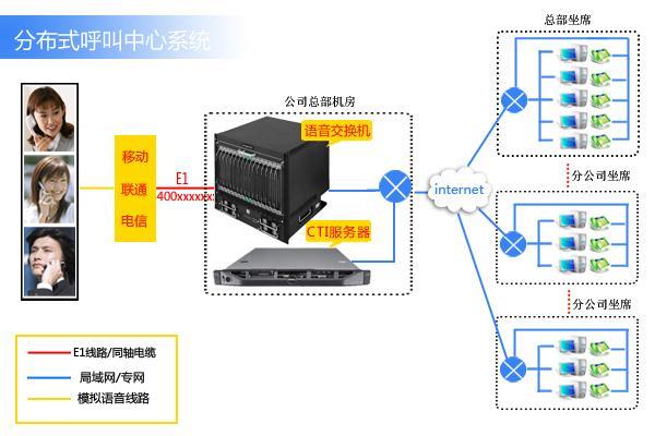 ip分布式呼叫中心系统图片图片