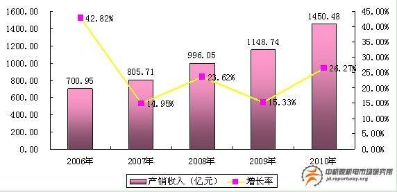 我国阀门行业市场分析北京机电研究