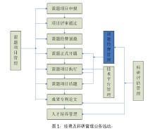 供应国家计划项目及企业专利项目的合作批发