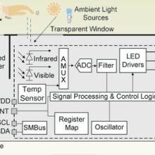 代理Si114x光学传感器IC集成紫外线原厂原装电子元器件