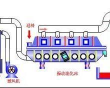 供应衡水振动流化床干燥机批发,衡水振动流化床干燥机批发商