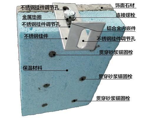 供应外墙A级防火保温装饰一体化板