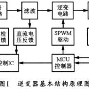 供应逆变器逆变电源,辽宁沈阳逆变器逆变电源厂家生产厂家批发价格