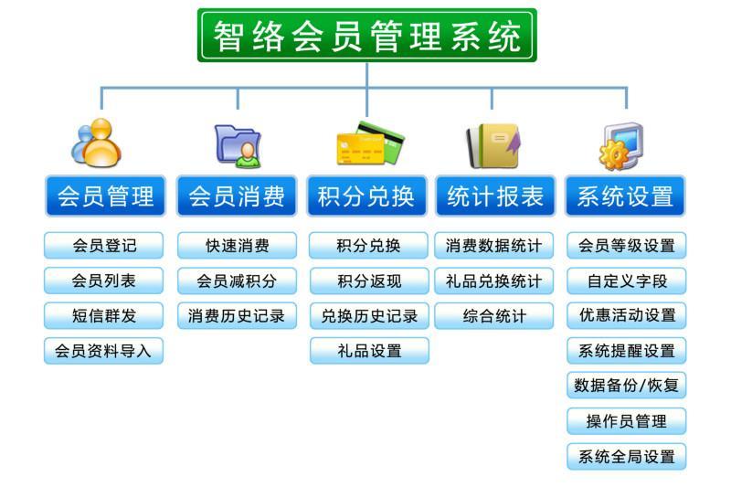 供应辽宁大连会员管理软件首选智络