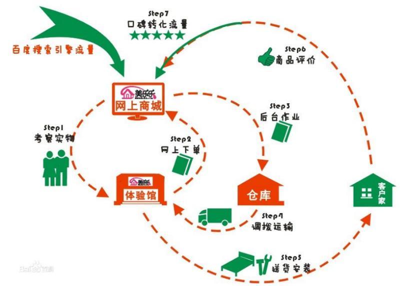 【o2o电商平台】